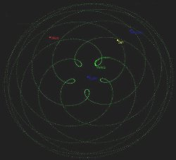 Venus- Pentagram